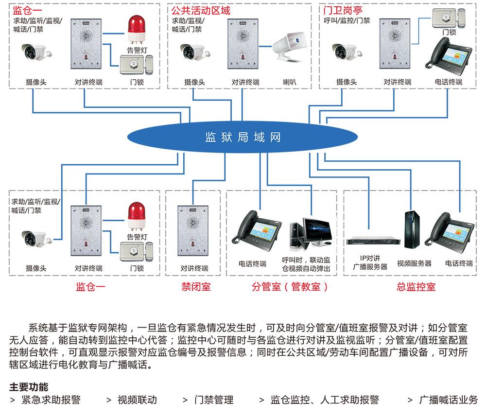 监狱网络IP广播对讲系统方案