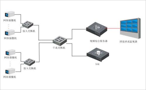 数字监控电路图