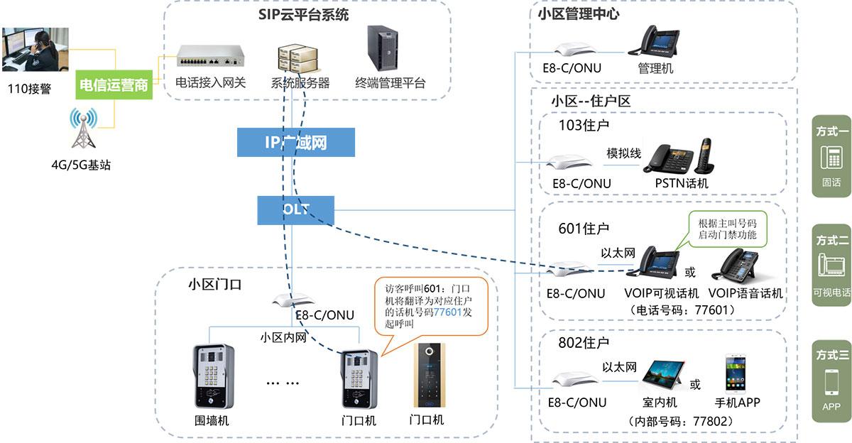 楼宇IP对讲接入电话功组网图
