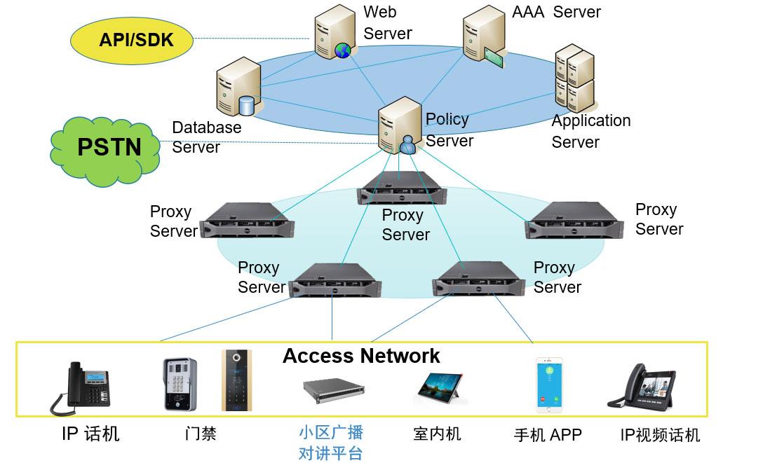 楼宇对讲接入电话功能SIP云平台系统架构